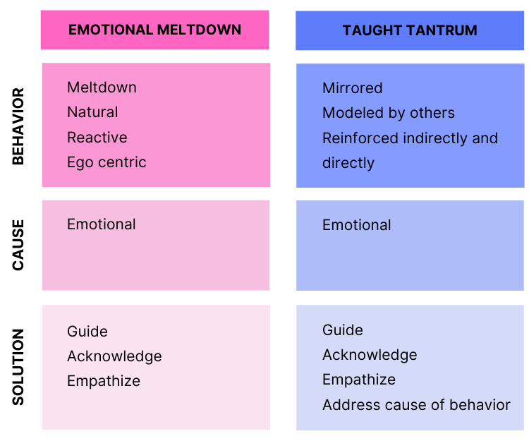 Chart showing differences between two toddler tantrum types - the taught tantrum versus the emotional meltdown