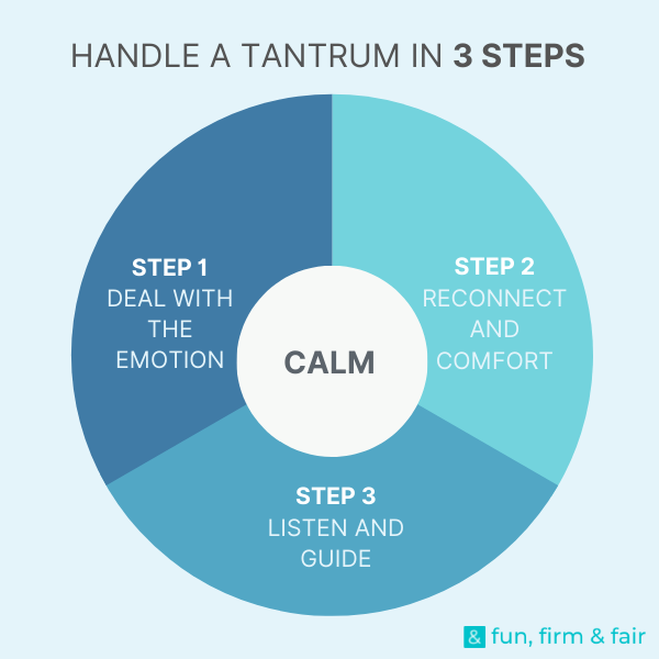 Handle a tantrum in 3 steps