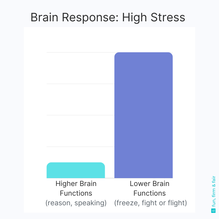 toddler brain response high stress