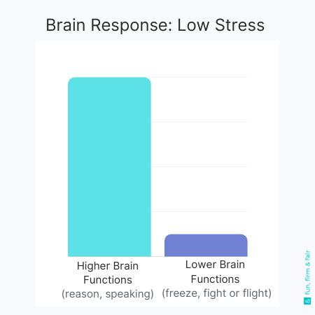 toddler brain response low stress